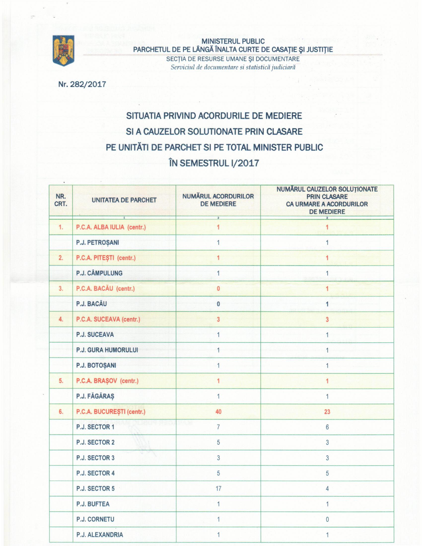 Ministerul Public a dat publicității statistica privind acordurile de mediere penală întocmite și depuse la Parchete în semestrul I al anului 2017